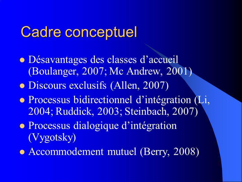 Cadre conceptuel Désavantages des classes daccueil (Boulanger, 2007; Mc Andrew, 2001) Discours exclusifs (Allen, 2007) Processus bidirectionnel dintégration (Li, 2004; Ruddick, 2003; Steinbach, 2007) Processus dialogique dintégration (Vygotsky) Accommodement mutuel (Berry, 2008)
