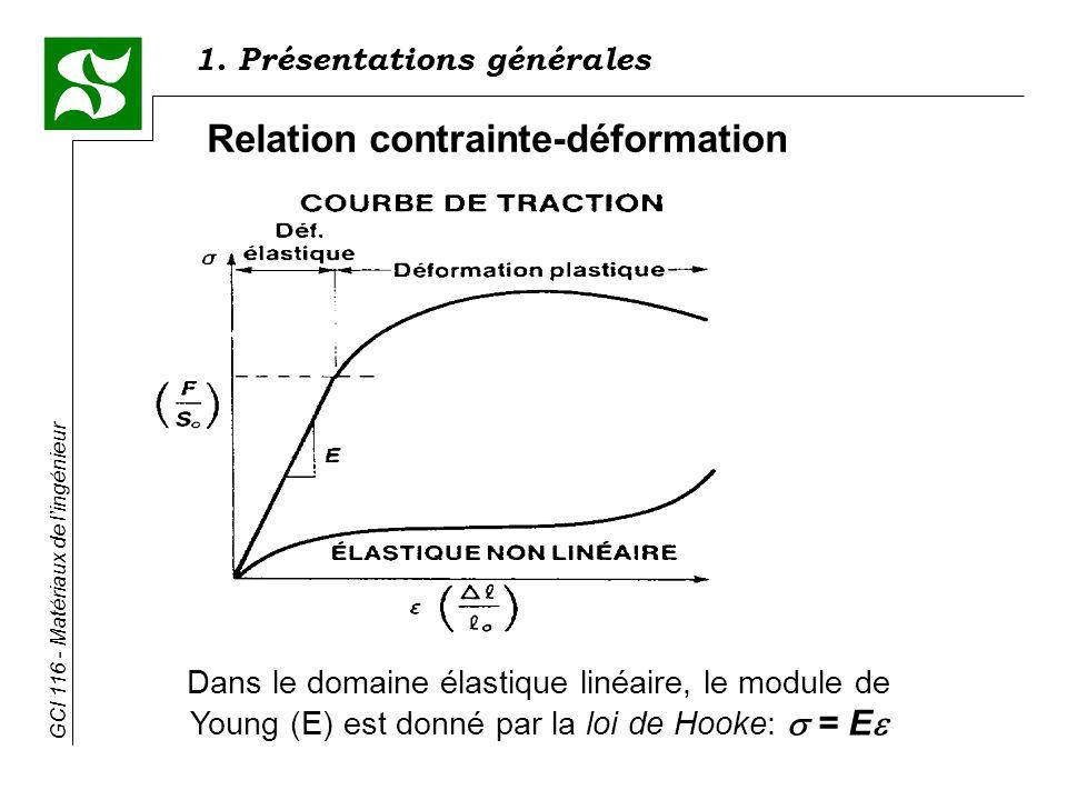 GCI 116 - Matériaux de lingénieur Relation contrainte-déformation Dans le domaine élastique linéaire, le module de Young (E) est donné par la loi de Hooke: = E 1.
