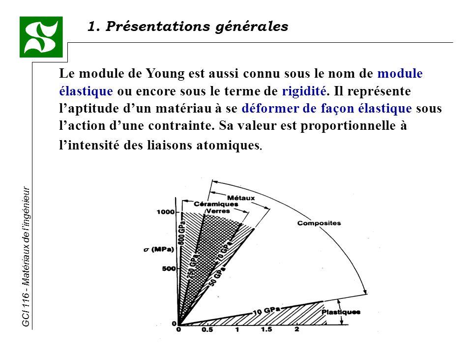 GCI 116 - Matériaux de lingénieur Le module de Young est aussi connu sous le nom de module élastique ou encore sous le terme de rigidité.