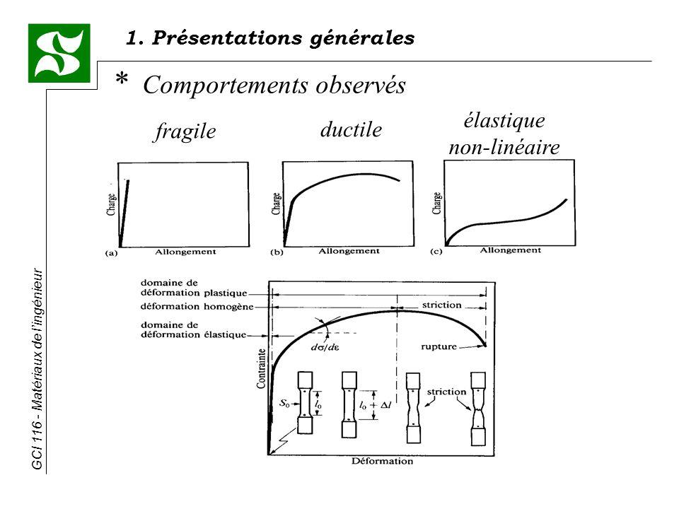 GCI 116 - Matériaux de lingénieur * Comportements observés fragile ductile élastique non-linéaire 1.