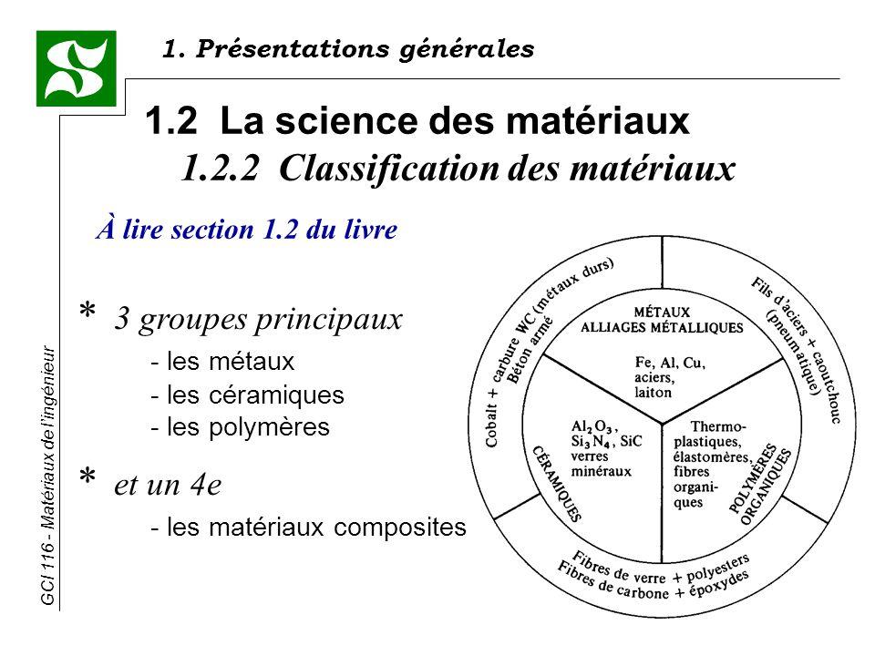 GCI 116 - Matériaux de lingénieur 1.2 La science des matériaux 1.2.2 Classification des matériaux * 3 groupes principaux - les métaux - les céramiques - les polymères * et un 4e - les matériaux composites 1.