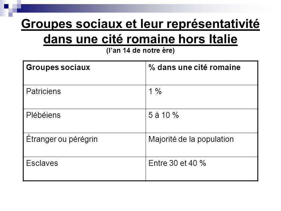 Groupes sociaux et leur représentativité dans une cité romaine hors Italie (lan 14 de notre ère) Groupes sociaux% dans une cité romaine Patriciens1 % Plébéiens5 à 10 % Étranger ou pérégrinMajorité de la population EsclavesEntre 30 et 40 %