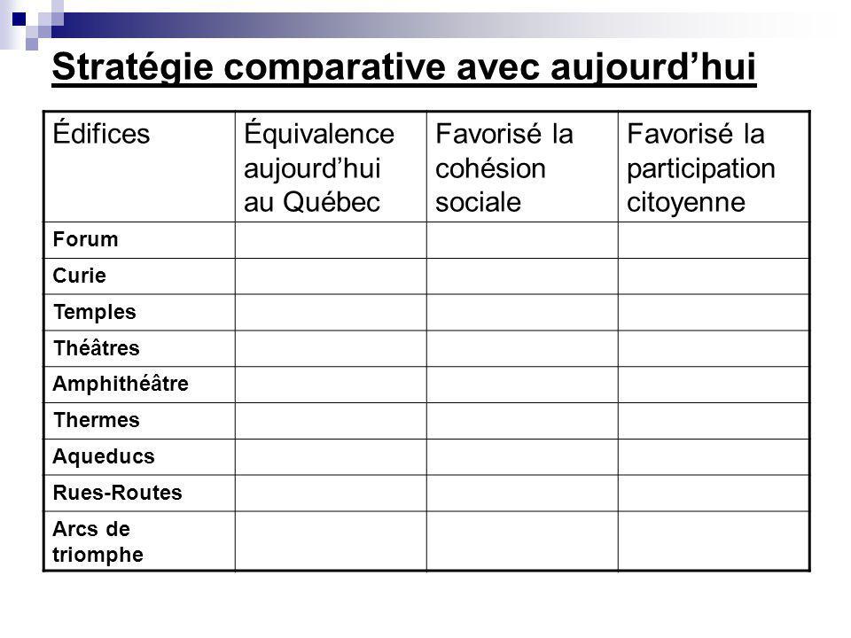 Stratégie comparative avec aujourdhui ÉdificesÉquivalence aujourdhui au Québec Favorisé la cohésion sociale Favorisé la participation citoyenne Forum