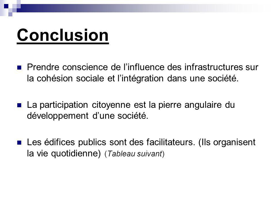 Conclusion Prendre conscience de linfluence des infrastructures sur la cohésion sociale et lintégration dans une société. La participation citoyenne e