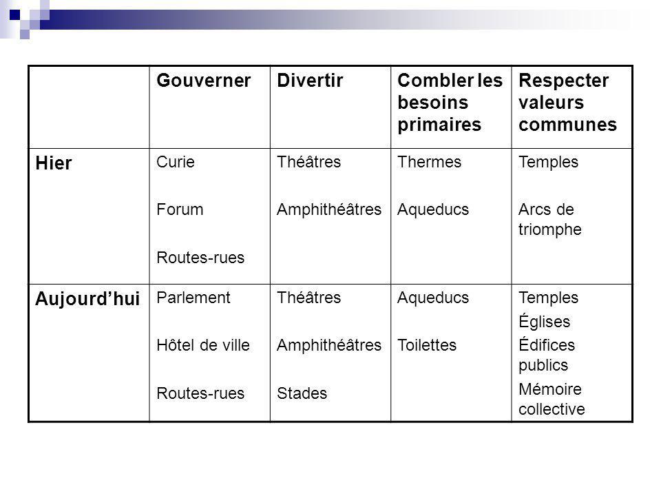 GouvernerDivertirCombler les besoins primaires Respecter valeurs communes Hier Curie Forum Routes-rues Théâtres Amphithéâtres Thermes Aqueducs Temples