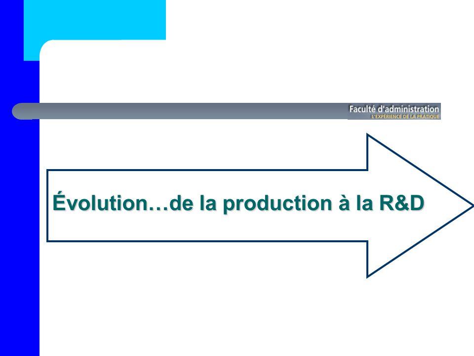 Évolution…de la production à la R&D