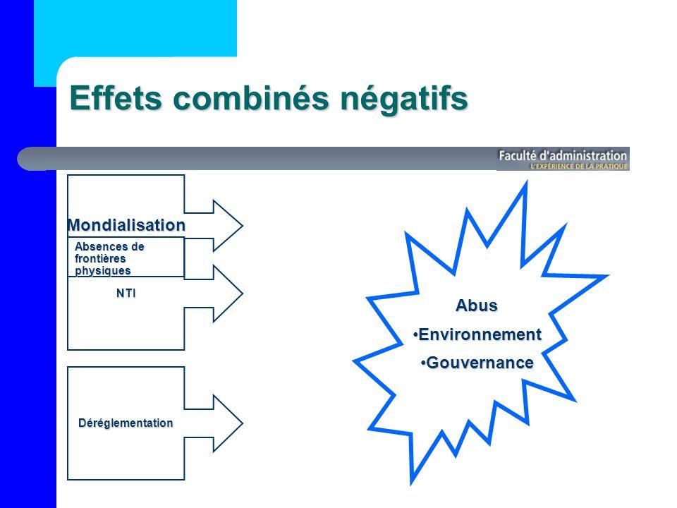 Effets combinés négatifs Mondialisation Déréglementation NTI Absences de frontières physiques Abus EnvironnementEnvironnement GouvernanceGouvernance