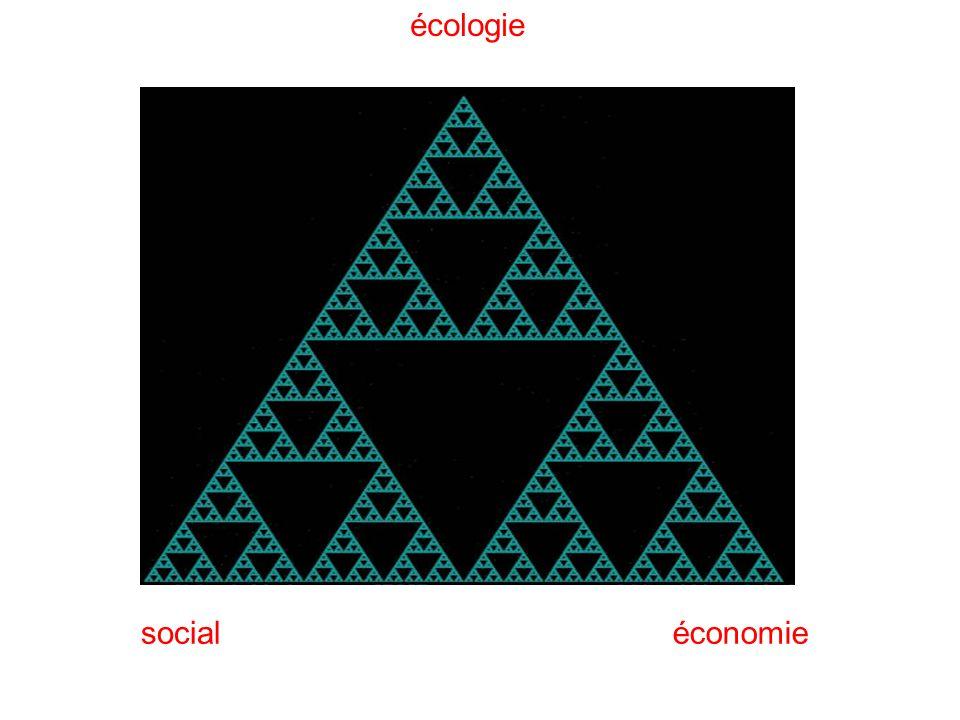 écologie économiesocial
