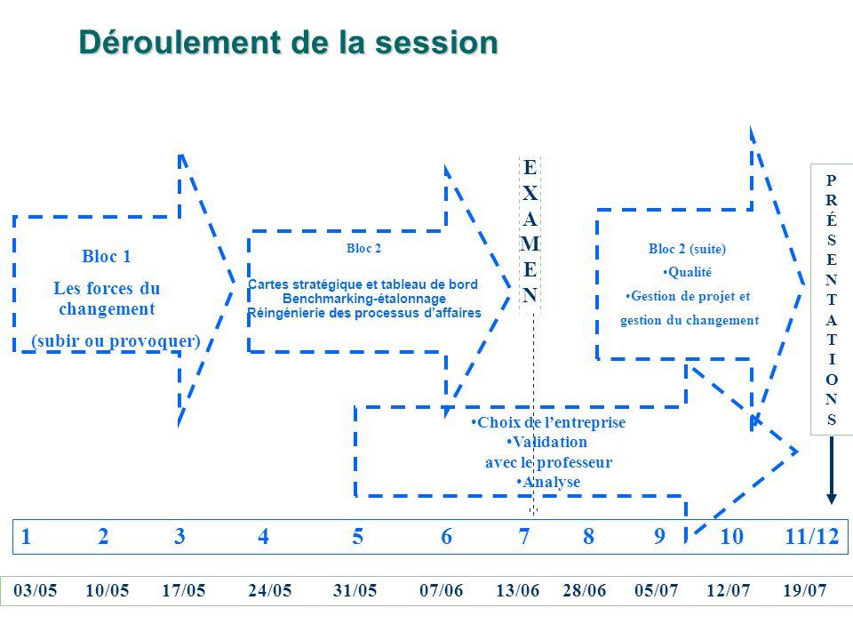 EXAMENEXAMEN Déroulement de la session Bloc 1 Les forces du changement (subir ou provoquer) 1 2 3 4 5 6 7 8 9 10 11/12 03/05 10/05 17/05 24/05 31/05 07/06 13/06 28/06 05/07 12/07 19/07 Choix de lentreprise Validation avec le professeur Analyse PRÉSENTATIONSPRÉSENTATIONS Bloc 2 Cartes stratégique et tableau de bord Benchmarking-étalonnage des p Réingénierie des processus daffaires Bloc 2 (suite) Qualité Gestion de projet et gestion du changement