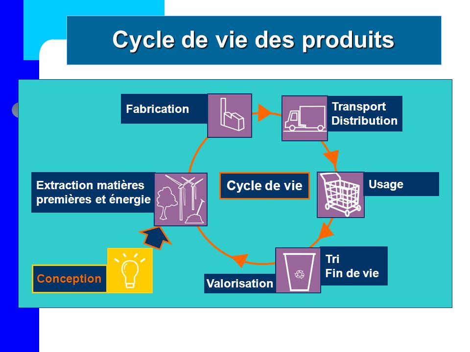 Tri Fin de vie Transport Distribution Fabrication Extraction matières premières et énergie Conception Valorisation Cycle de vie Usage Cycle de vie des produits