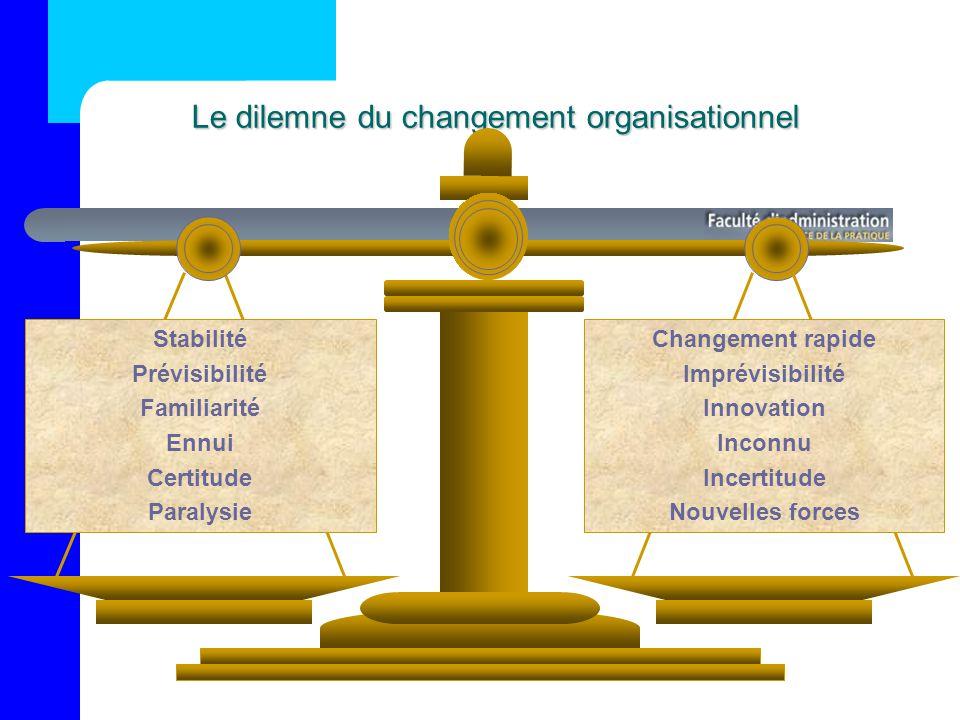 Le dilemne du changement organisationnel Stabilité Prévisibilité Familiarité Ennui Certitude Paralysie Changement rapide Imprévisibilité Innovation Inconnu Incertitude Nouvelles forces