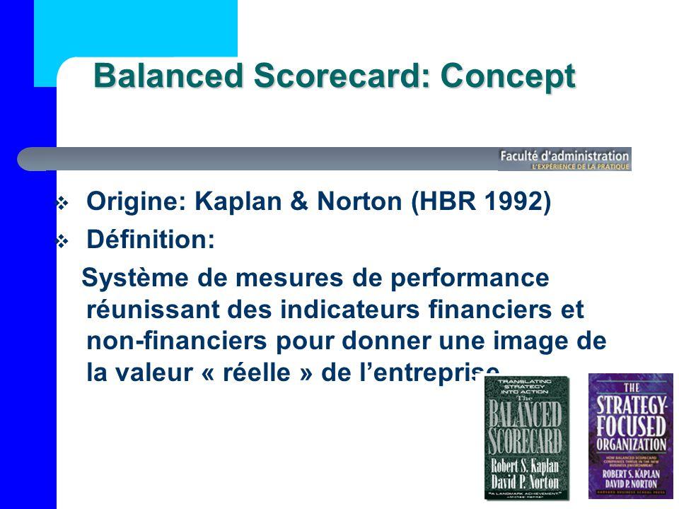 Balanced Scorecard: Concept Origine: Kaplan & Norton (HBR 1992) Définition: Système de mesures de performance réunissant des indicateurs financiers et non-financiers pour donner une image de la valeur « réelle » de lentreprise