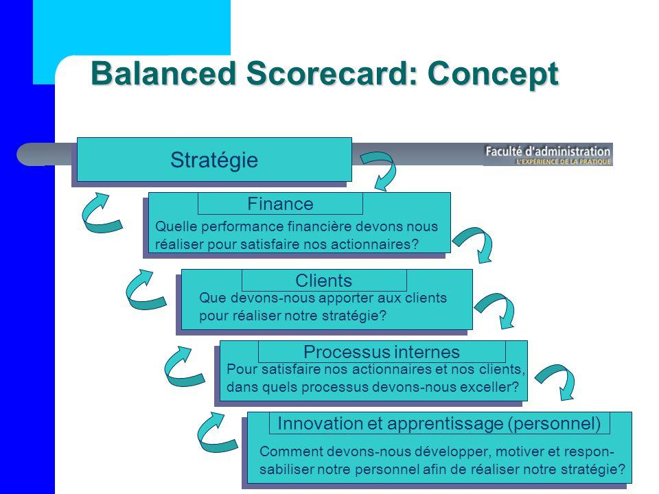 Balanced Scorecard: Concept Stratégie Finance Clients Innovation et apprentissage (personnel) Processus internes Quelle performance financière devons nous réaliser pour satisfaire nos actionnaires.