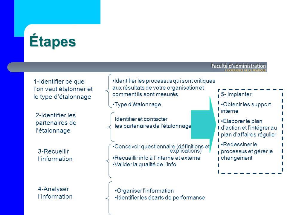 Étapes 5- Implanter: Obtenir les support interne Élaborer le plan daction et lintégrer au plan daffaires régulier Redessiner le processus et gérer le changement 1-Identifier ce que lon veut étalonner et le type détalonnage Identifier les processus qui sont critiques aux résultats de votre organisation et comment ils sont mesurés Type détalonnage 2-Identifier les partenaires de létalonnage Identifier et contacter les partenaires de létalonnage 3-Recueilir linformation Concevoir questionnaire (définitions et explications) Recueillir info à linterne et externe Valider la qualité de linfo 4-Analyser linformation Organiser linformation Identifier les écarts de performance