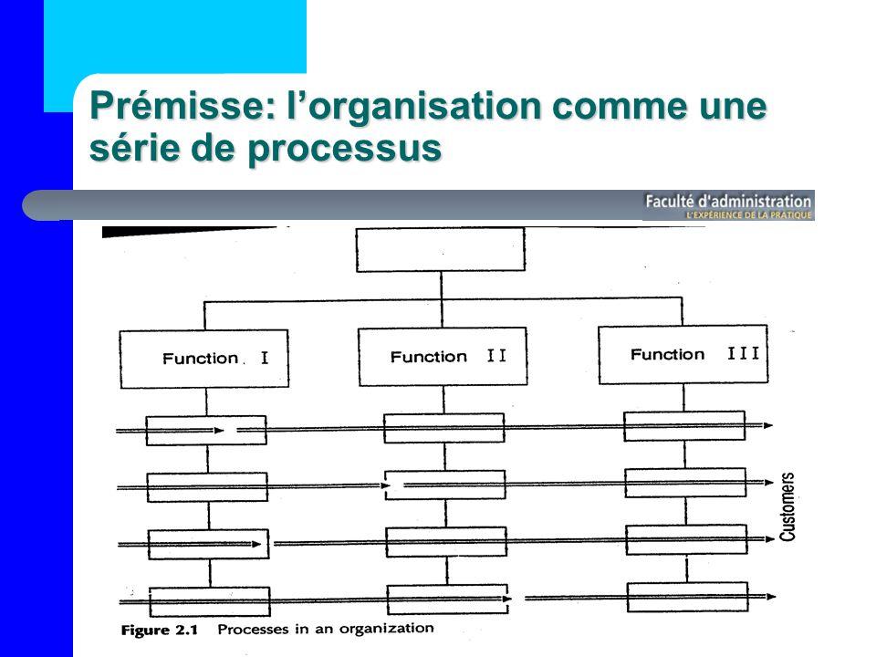 Prémisse: lorganisation comme une série de processus