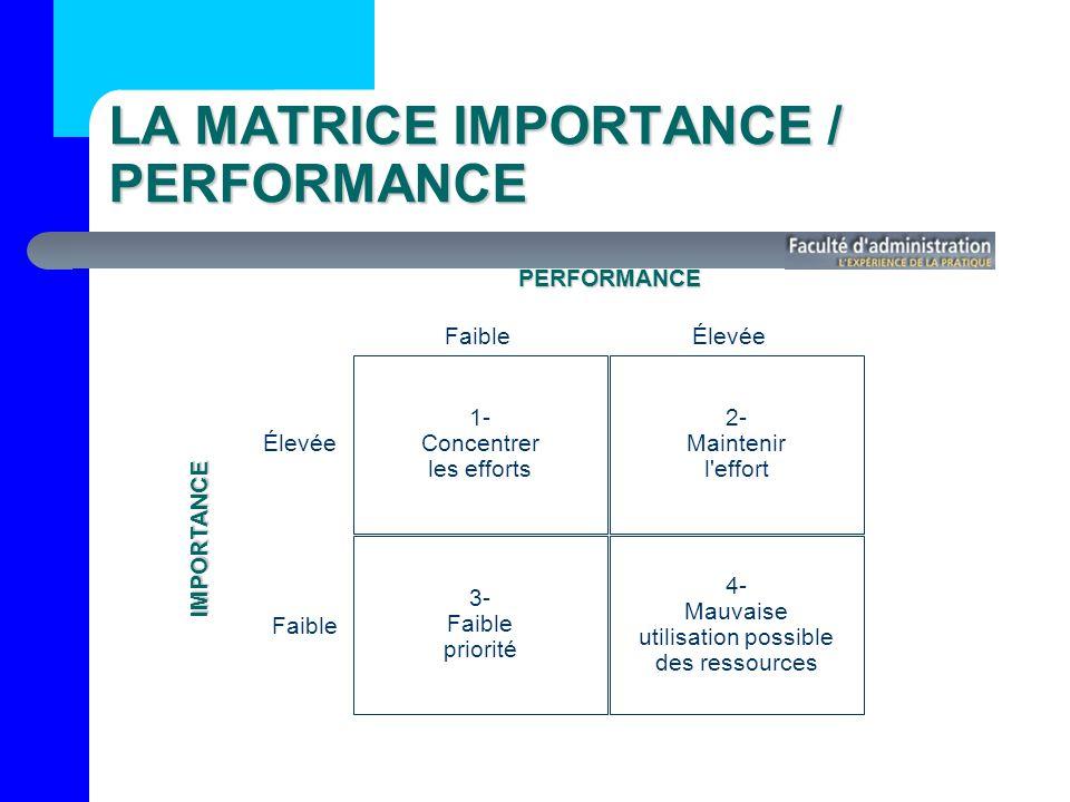 1- Concentrer les efforts 2- Maintenir l effort 3- Faible priorité 4- Mauvaise utilisation possible des ressources FaibleÉlevéePERFORMANCE Faible IMPORTANCE LA MATRICE IMPORTANCE / PERFORMANCE