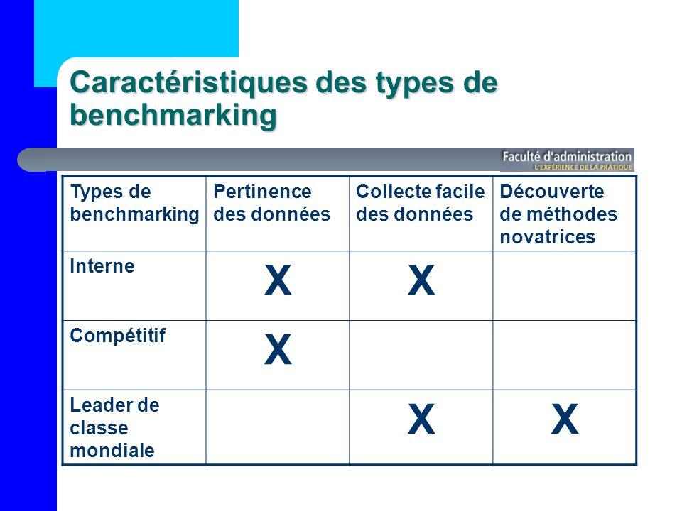 Caractéristiques des types de benchmarking Types de benchmarking Pertinence des données Collecte facile des données Découverte de méthodes novatrices Interne XX Compétitif X Leader de classe mondiale XX