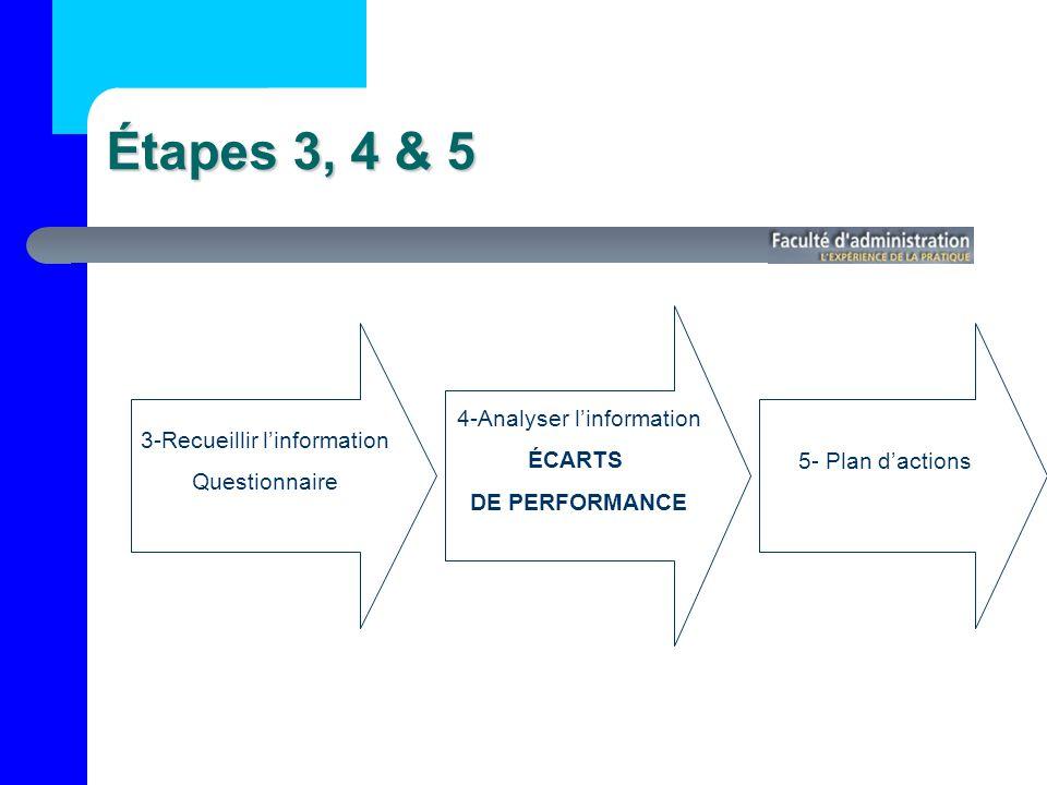 Étapes 3, 4 & 5 3-Recueillir linformation Questionnaire 4-Analyser linformation ÉCARTS DE PERFORMANCE 5- Plan dactions