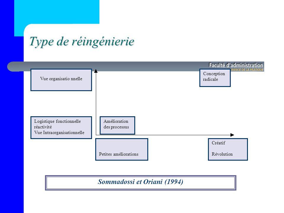 Type de réingénierie Sommadossi et Oriani (1994) Vue organisationnelle Logistique fonctionnelle réactivité Vue Intraorganisationnelle Amélioration des processus Conception radicale Petites améliorations Créatif Révolution