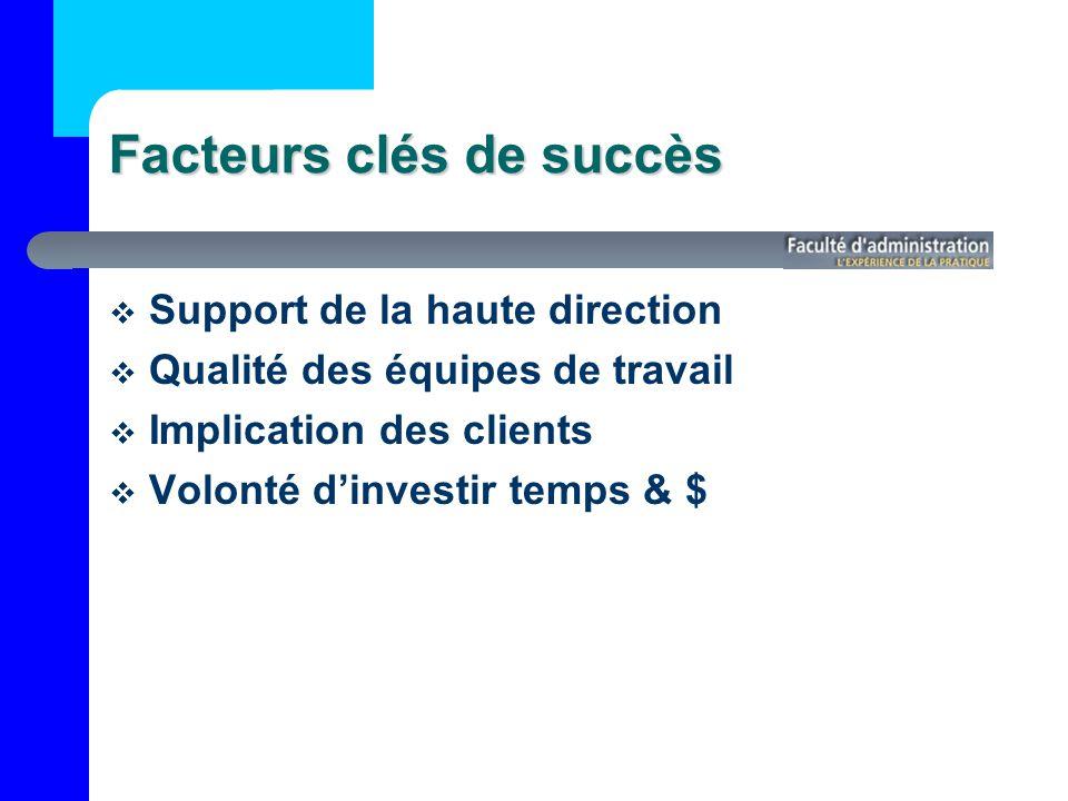 Facteurs clés de succès Support de la haute direction Qualité des équipes de travail Implication des clients Volonté dinvestir temps & $