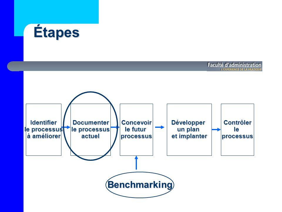 Documenter le processus actuelIdentifier à améliorer Concevoir le futur processus Benchmarking Développer un plan et implanter Contrôlerleprocessus Étapes