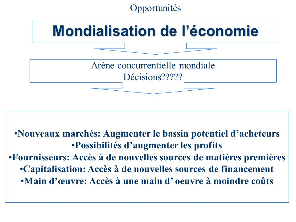 Mondialisation de léconomie Arène concurrentielle mondiale Décisions????.
