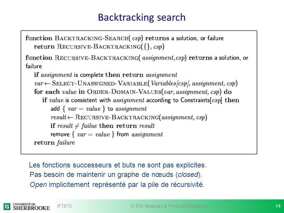 Backtracking search IFT615© Éric Beaudry & Froduald Kabanza14 Les fonctions successeurs et buts ne sont pas explicites. Pas besoin de maintenir un gra