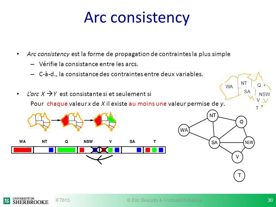 WA NT SA Q NSW V T Arc consistency Arc consistency est la forme de propagation de contraintes la plus simple – Vérifie la consistance entre les arcs.