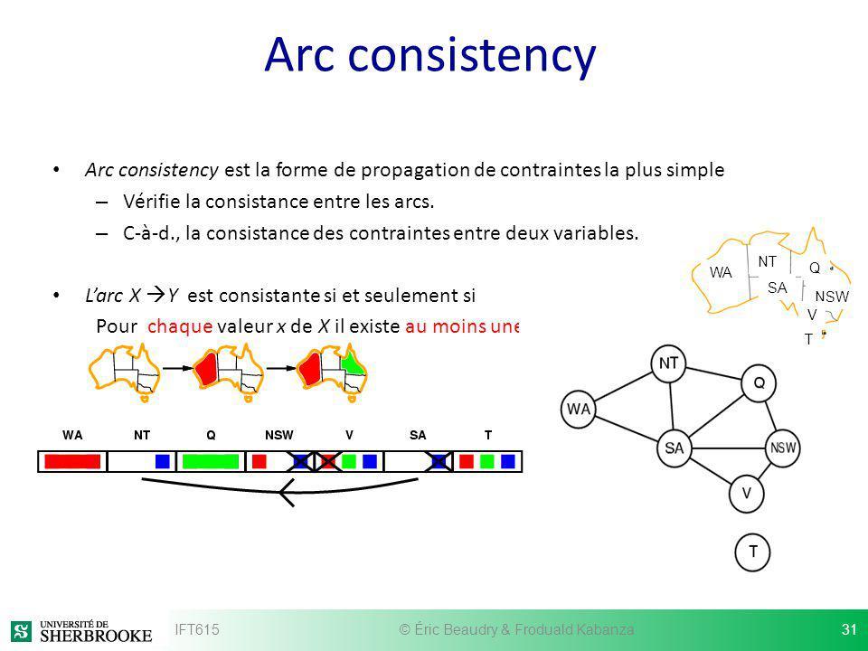 Arc consistency Arc consistency est la forme de propagation de contraintes la plus simple – Vérifie la consistance entre les arcs. – C-à-d., la consis