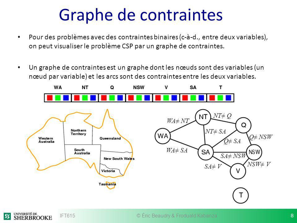 Graphe de contraintes Pour des problèmes avec des contraintes binaires (c-à-d., entre deux variables), on peut visualiser le problème CSP par un graph