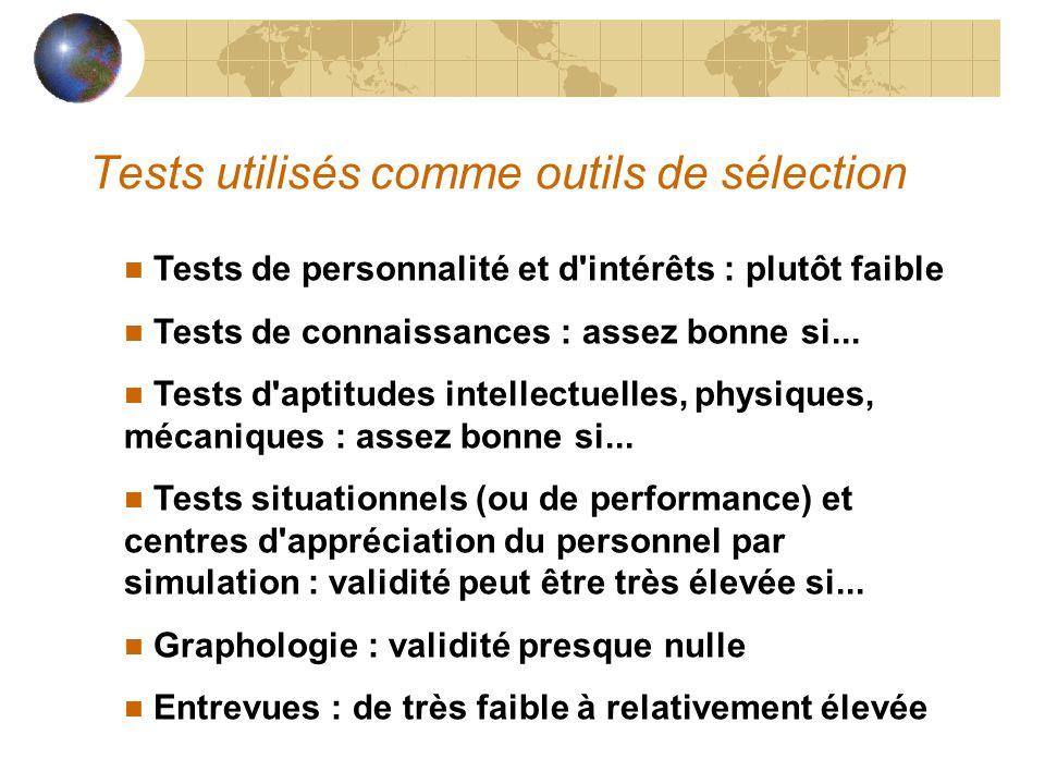 Tests utilisés comme outils de sélection n Tests de personnalité et d'intérêts : plutôt faible n Tests de connaissances : assez bonne si... n Tests d'