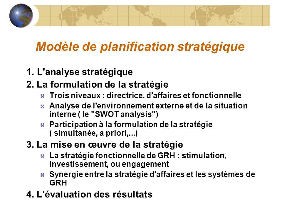 Modèle de planification stratégique 1. L'analyse stratégique 2. La formulation de la stratégie Trois niveaux : directrice, d'affaires et fonctionnelle