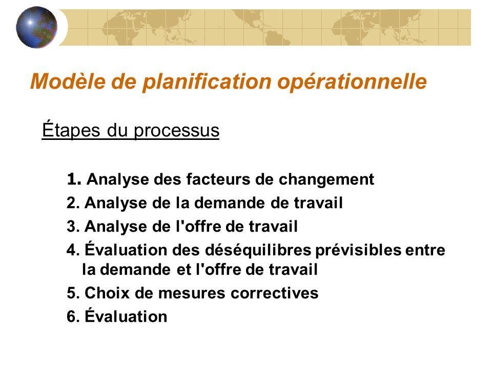Modèle de planification opérationnelle Étapes du processus 1. Analyse des facteurs de changement 2. Analyse de la demande de travail 3. Analyse de l'o