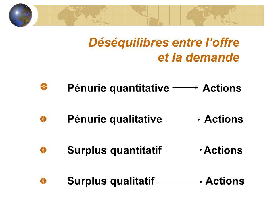 Déséquilibres entre loffre et la demande Pénurie quantitative Actions Pénurie qualitative Actions Surplus quantitatif Actions Surplus qualitatif Actio