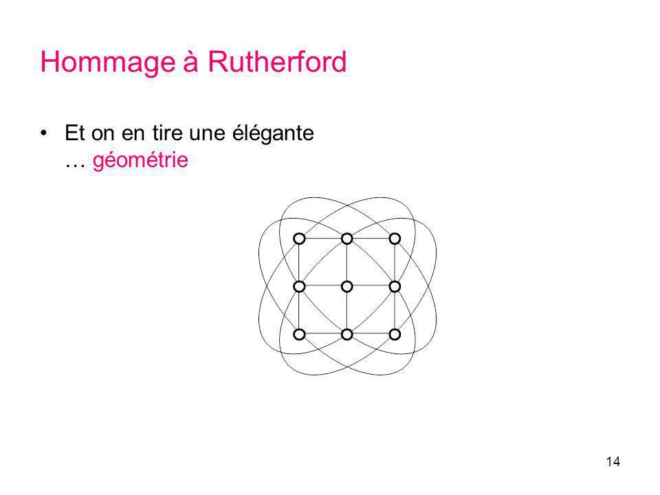 14 Hommage à Rutherford Et on en tire une élégante … géométrie