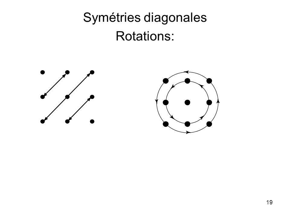 19 Symétries diagonales Rotations: