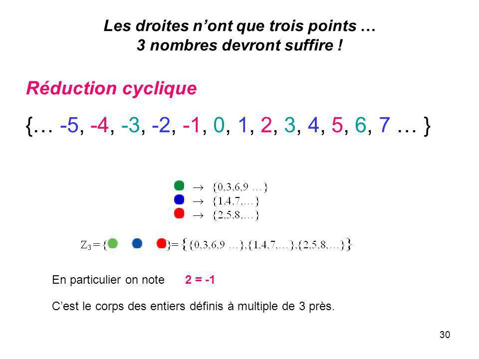 30 Les droites nont que trois points … 3 nombres devront suffire .
