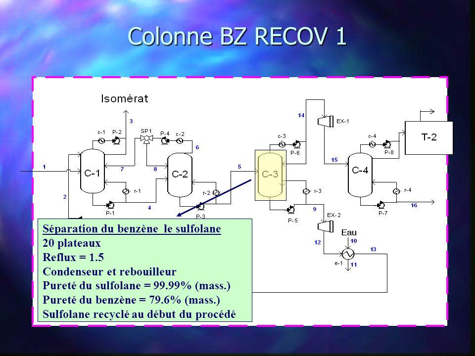 Colonne BZ RECOV 2 Séparation du benzène et du toluène 20 plateaux Reflux = 1.5 Condenseur et rebouilleur Pureté du benzène = 99.95% (mass.) Perte de benzène = 0.05% (mass.)