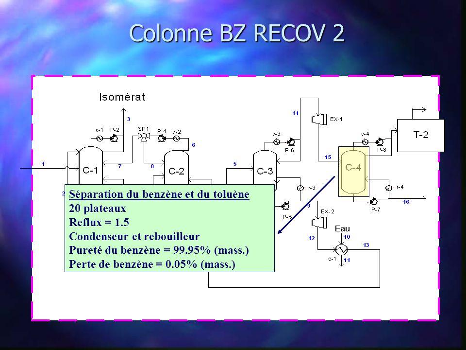 Réacteur lit fluide Hydrogénation du benzène Réacteur CSTR à conversion Excès de 15% d hydrogène gazeux Température d opération = 250 o C Pression d opération = 1 atm Conversion du benzène = 96% (mass.)