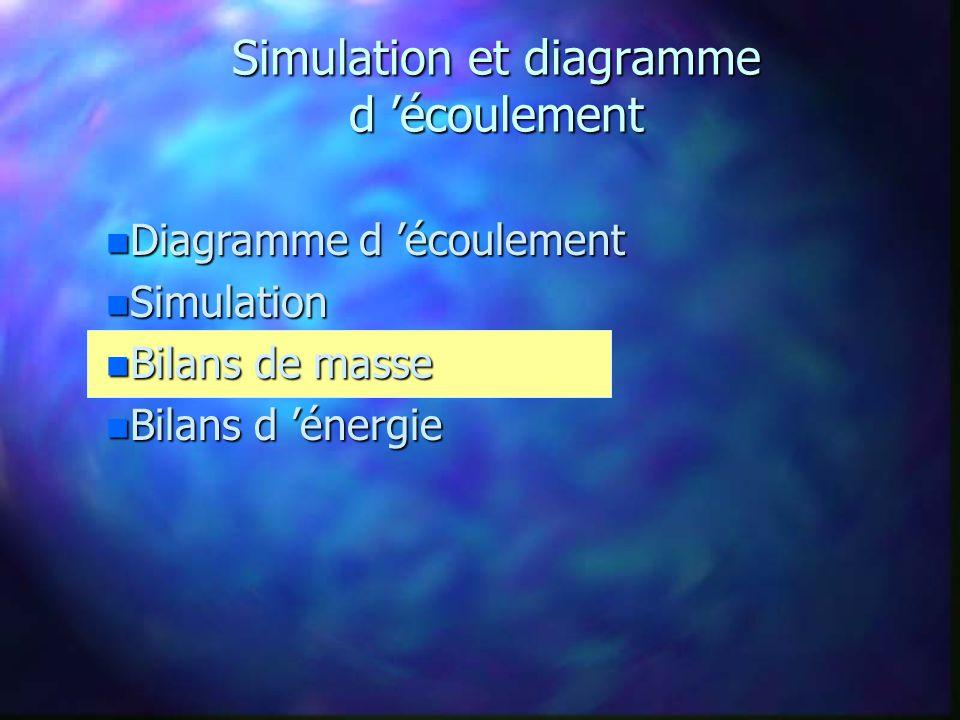 Bilans de masse n Résultats de PRO/II n Bilans de masse global n Bilans de masse reliés à chaque espèce chimique n Écart de de 2.25% entre les écoulements d entrée et de sortie n Production de cyclohexane = 372 barils / jour n Efficacité du procédé : Benzène entrant dans le procédé = 2032.6 kg/heure Benzène sortant du procédé = 4.88 kg/heure Efficacité = 99.8%