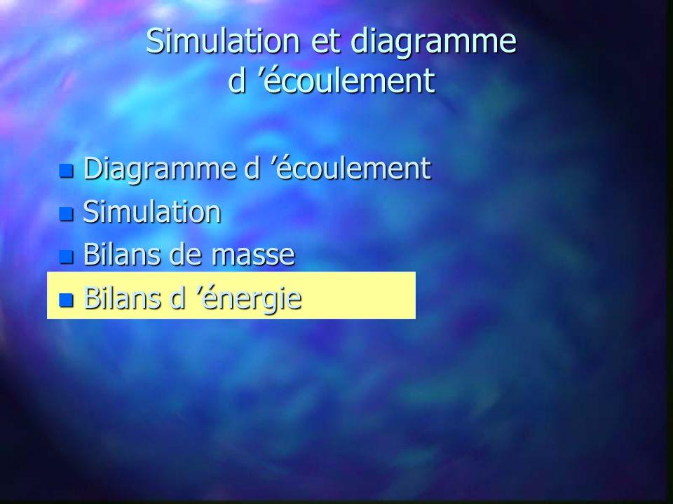 Bilans d énergie n Résultats de PRO/II n Bilans dénergie calculés pour chaque unité du procédé n Écart de 0,85% entre les entrées et les sorties énergétiques n Demande énergétique de 11 000 kW pour le procédé global