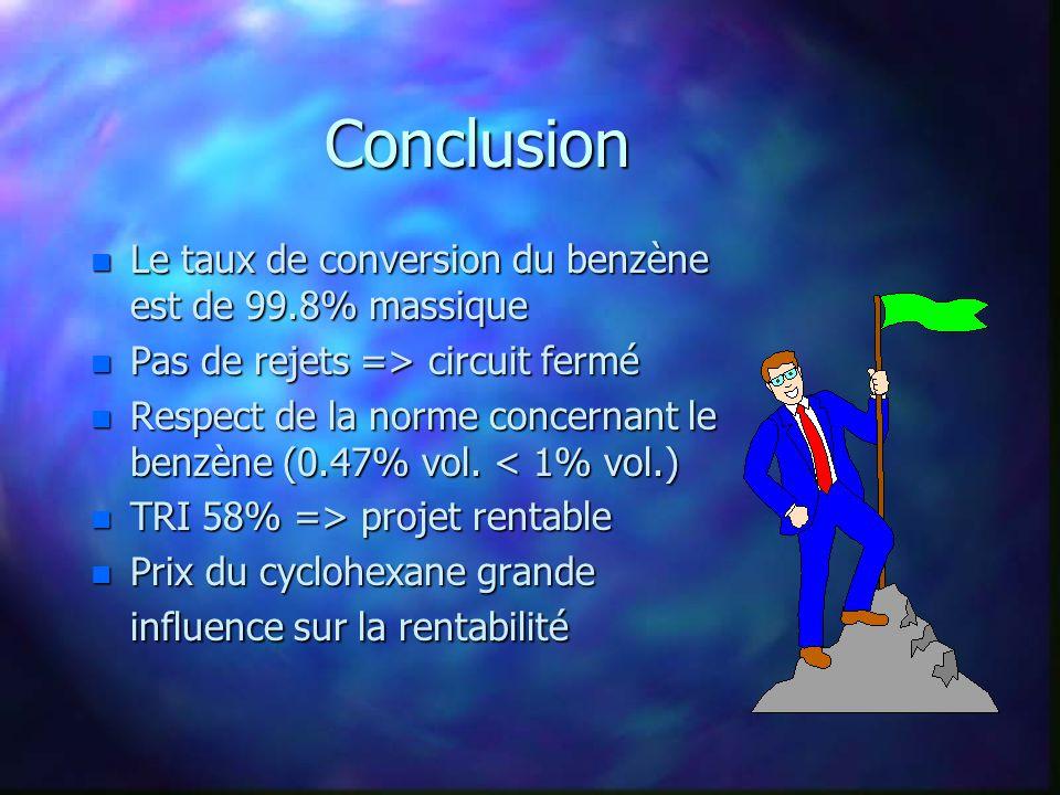 Conclusion n Le taux de conversion du benzène est de 99.8% massique n Pas de rejets => circuit fermé n Respect de la norme concernant le benzène (0.47