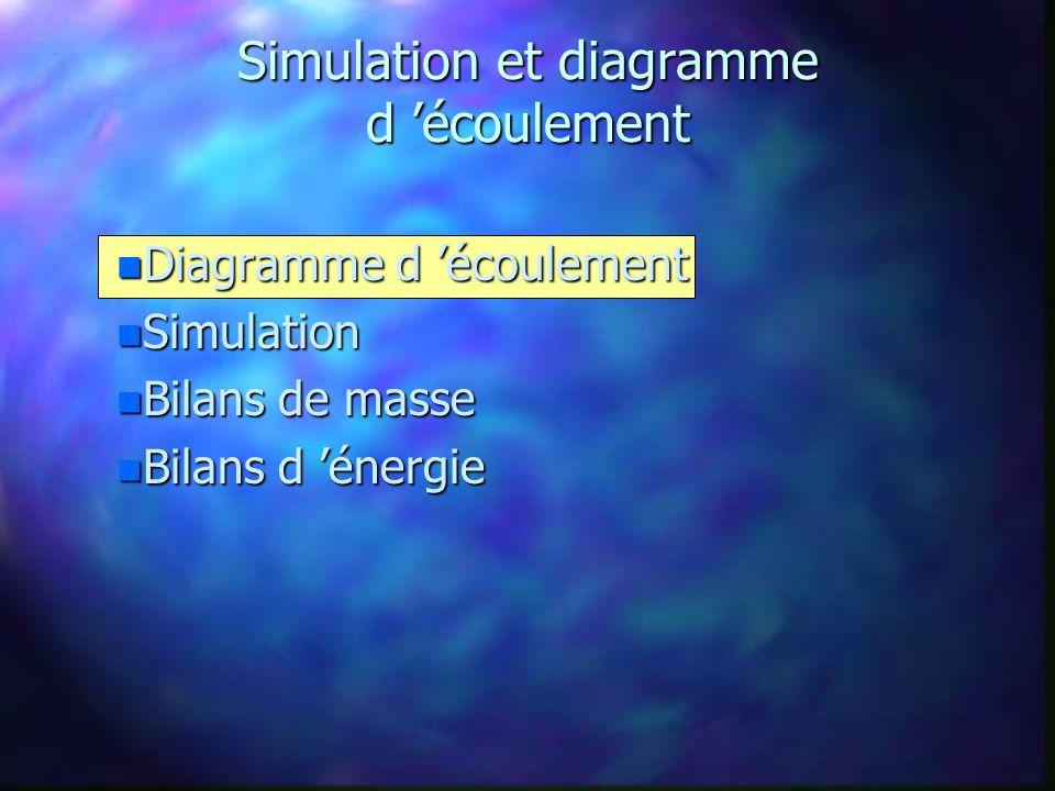 Diagramme d écoulement n Procédé UOP-Sulfolane n Hydrogénation du benzène