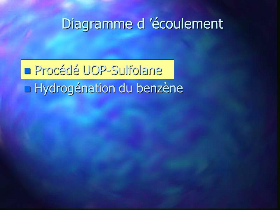 Procédé UOP-Sulfolane