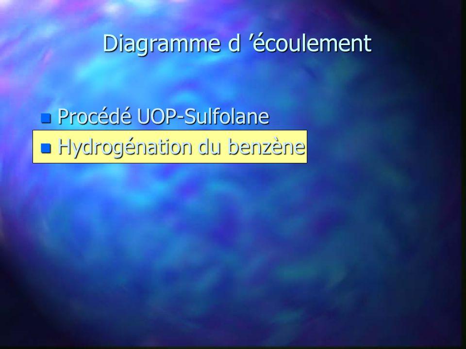 Hydrogénation du benzène