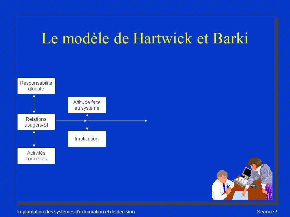 Implantation des systèmes d'information et de décisionSéance 7 Le modèle de Hartwick et Barki Responsabilité globale Relations usagers-SI Activités co