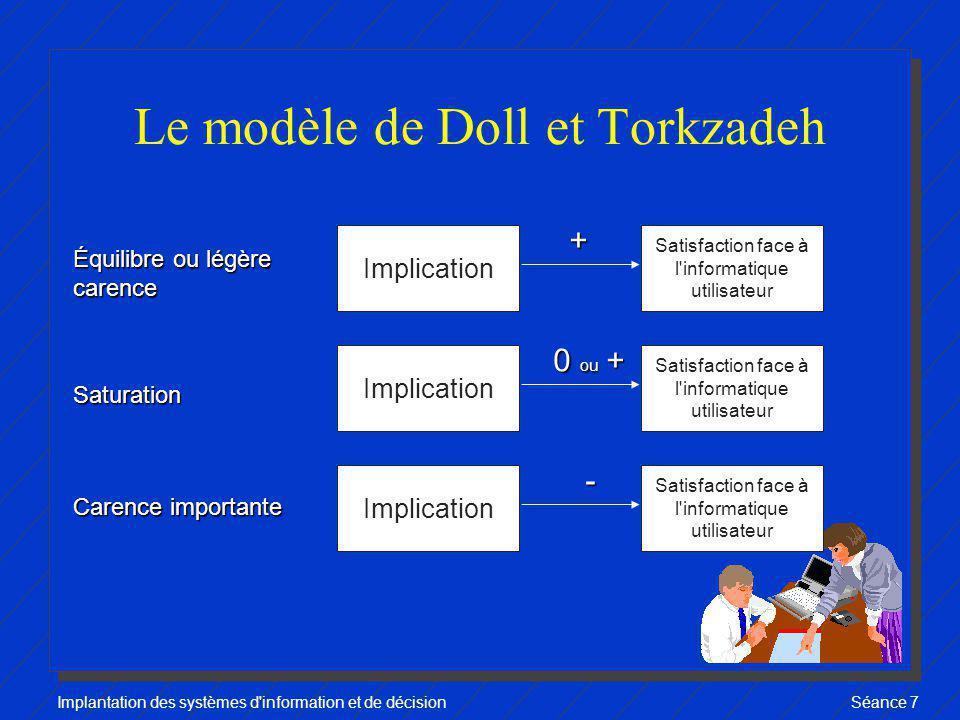 Implantation des systèmes d'information et de décisionSéance 7 Le modèle de Doll et Torkzadeh Implication Satisfaction face à l'informatique utilisate