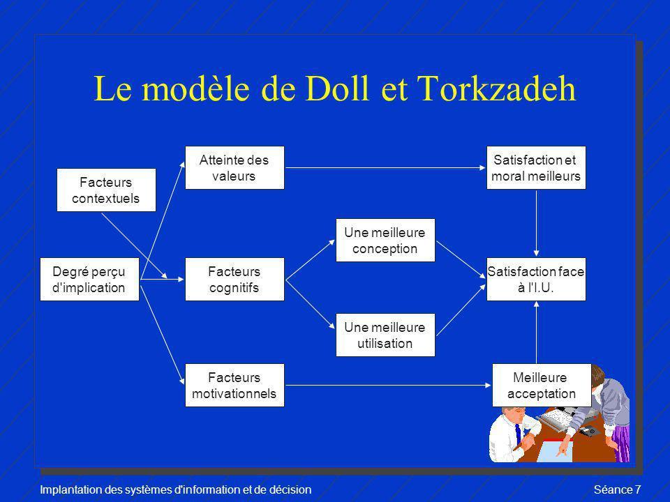 Implantation des systèmes d'information et de décisionSéance 7 Le modèle de Doll et Torkzadeh Degré perçu d'implication Atteinte des valeurs Facteurs