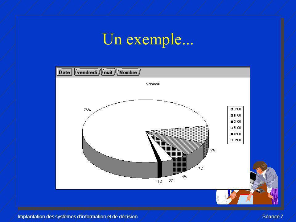 Implantation des systèmes d information et de décisionSéance 7 Plan de la séance 4 Un exemple F Qui est l utilisateur.