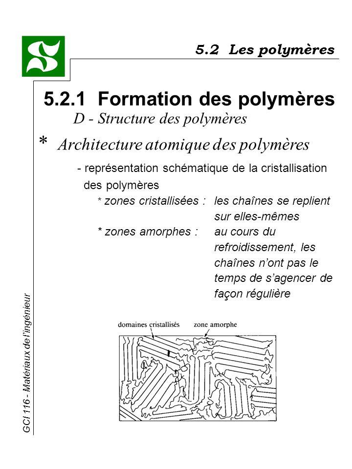 GCI 116 - Matériaux de lingénieur * Architecture atomique des polymères - représentation schématique de la cristallisation des polymères * zones crist
